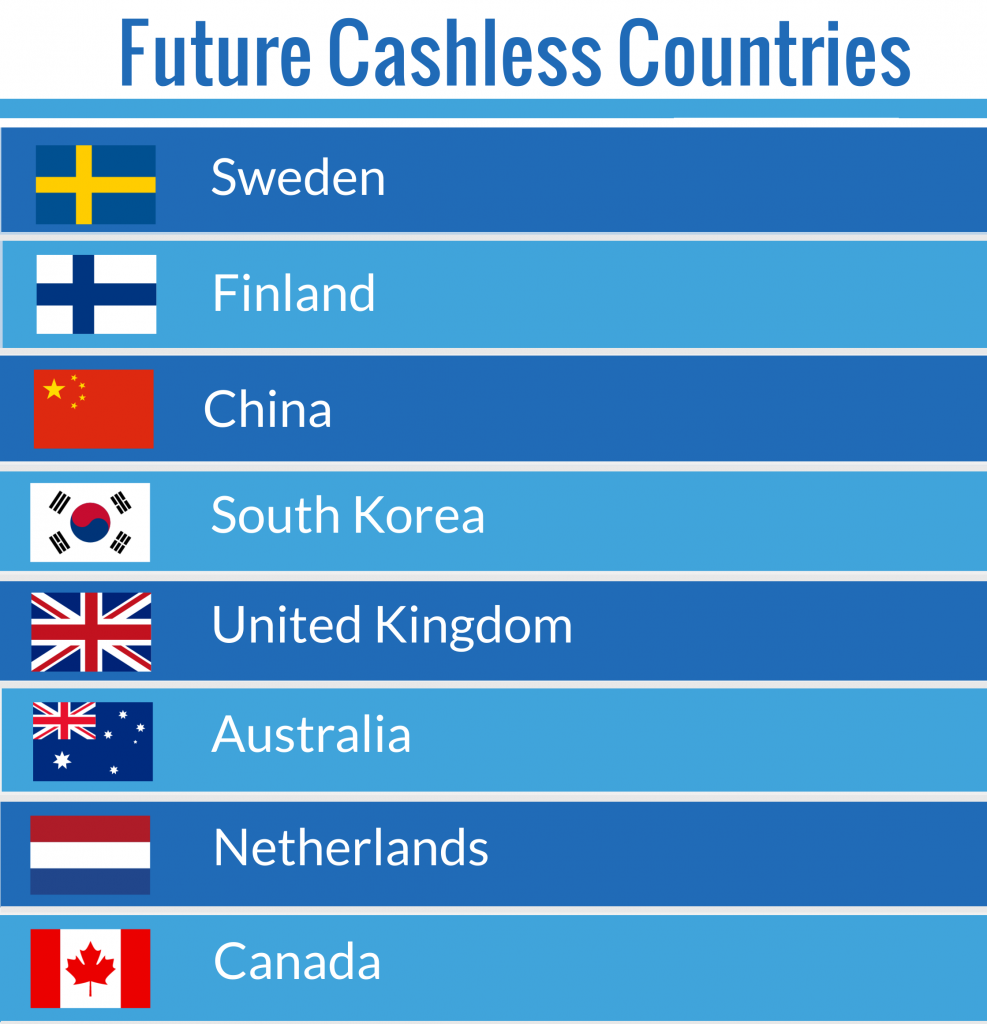 Future Cashless Countries