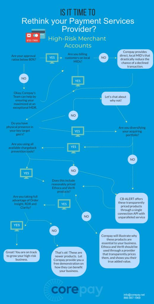High-Risk Merchant Accounts Guide