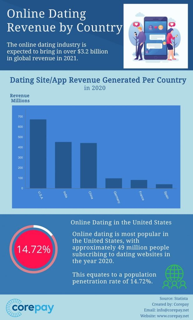 Online Dating By Country