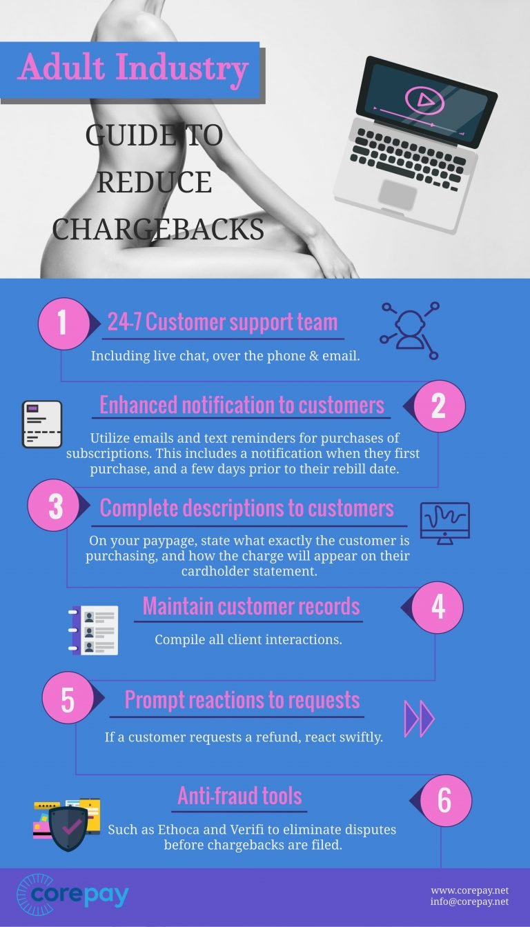 chargebacks in adult industry
