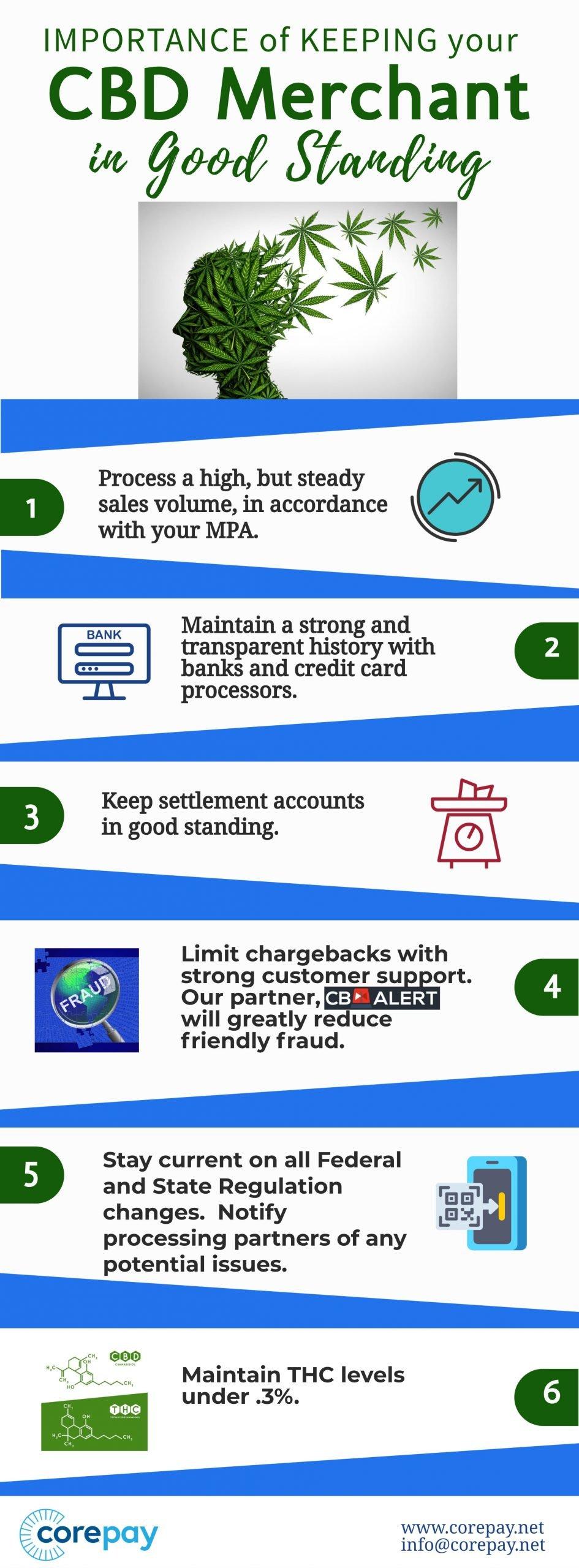 CBD Merchant accounts in good standing