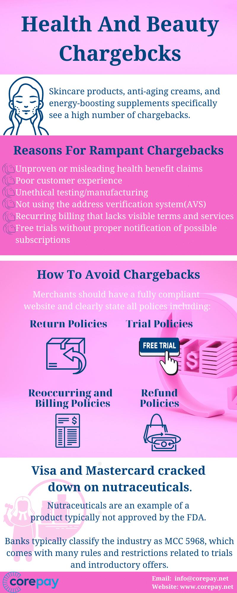 cosmetics chargebacks