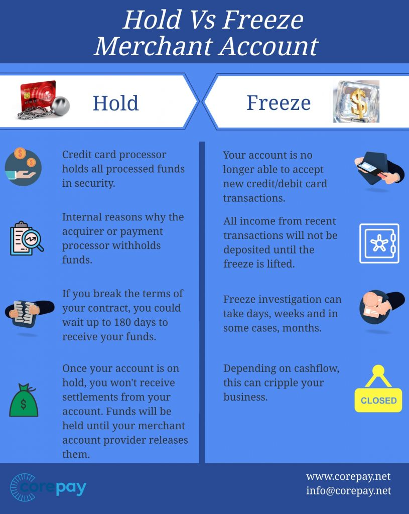 merchant holds vs freezes