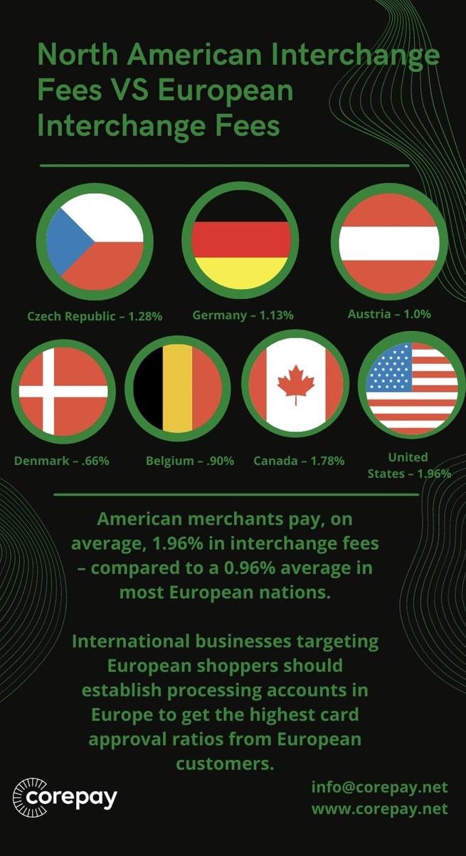 European Merchant Account Interchange Fees