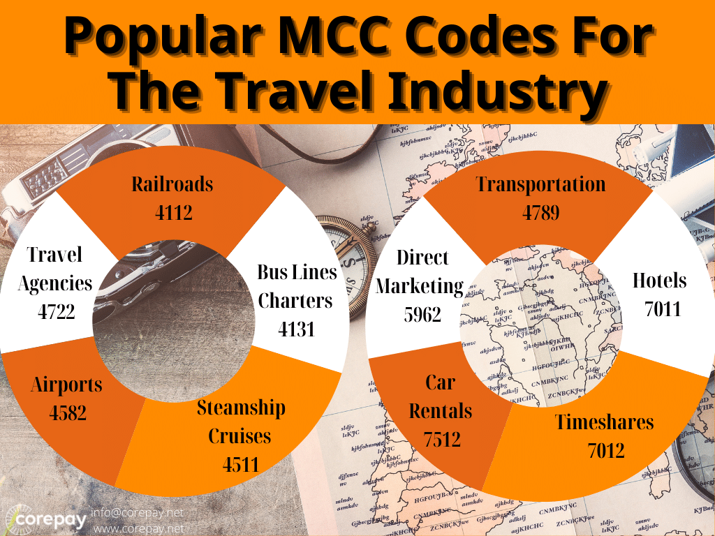 travel mcc codes