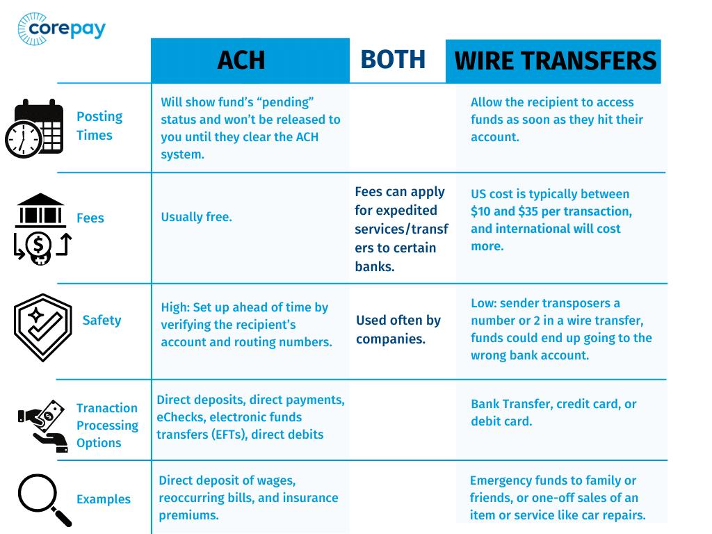 ACH VS Wire transfers continued