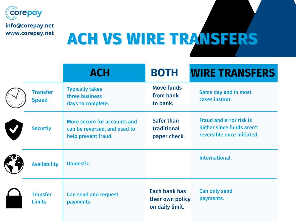 ACH Vs Wire Transfers