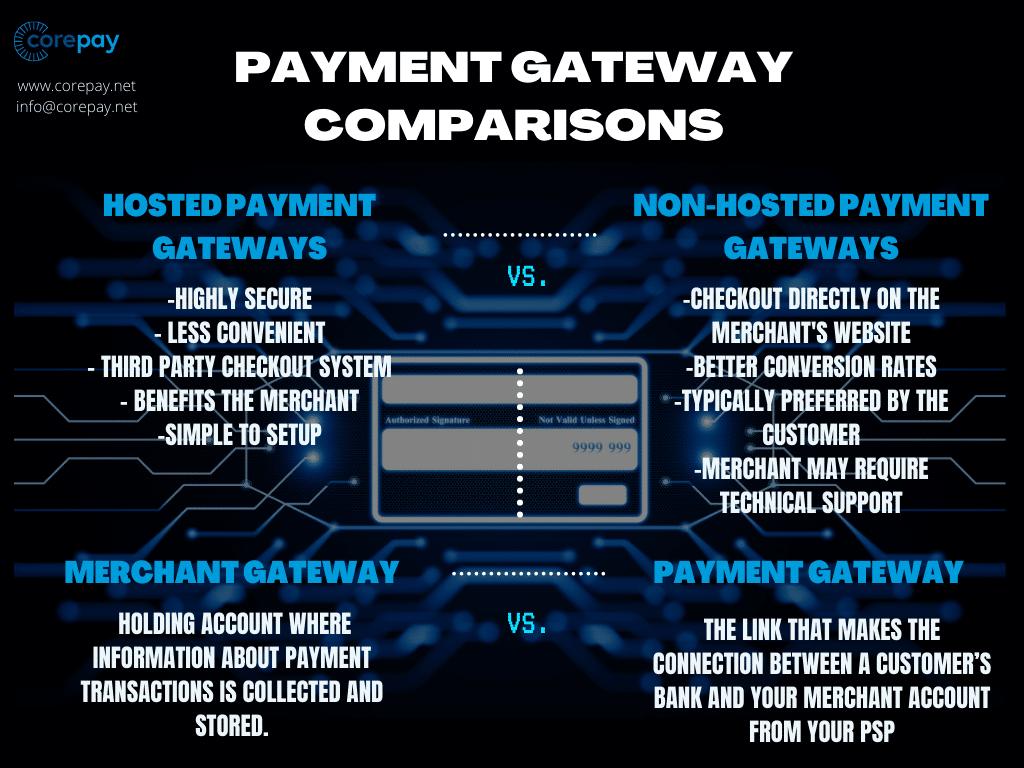 Payment gateway comparisons